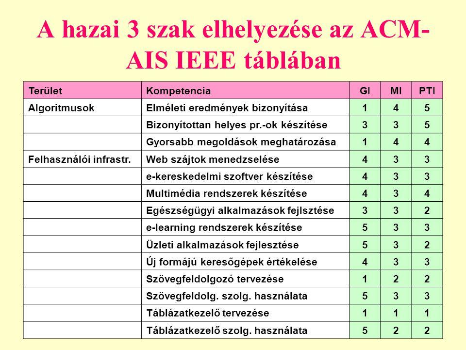 A hazai 3 szak elhelyezése az ACM- AIS IEEE táblában TerületKompetenciaGIMIPTI AlgoritmusokElméleti eredmények bizonyítása145 Bizonyítottan helyes pr.-ok készítése335 Gyorsabb megoldások meghatározása144 Felhasználói infrastr.Web szájtok menedzselése433 e-kereskedelmi szoftver készítése433 Multimédia rendszerek készítése434 Egészségügyi alkalmazások fejlsztése332 e-learning rendszerek készítése533 Üzleti alkalmazások fejlesztése532 Új formájú keresőgépek értékelése433 Szövegfeldolgozó tervezése122 Szövegfeldolg.