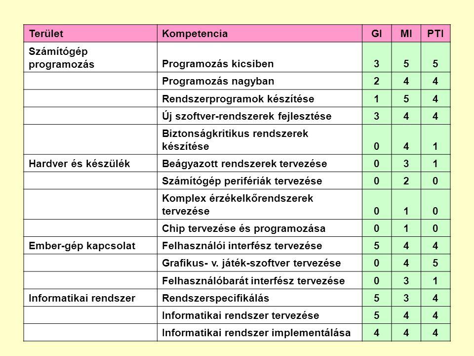 TerületKompetenciaGIMIPTI Számítógép programozásProgramozás kicsiben355 Programozás nagyban244 Rendszerprogramok készítése154 Új szoftver-rendszerek f