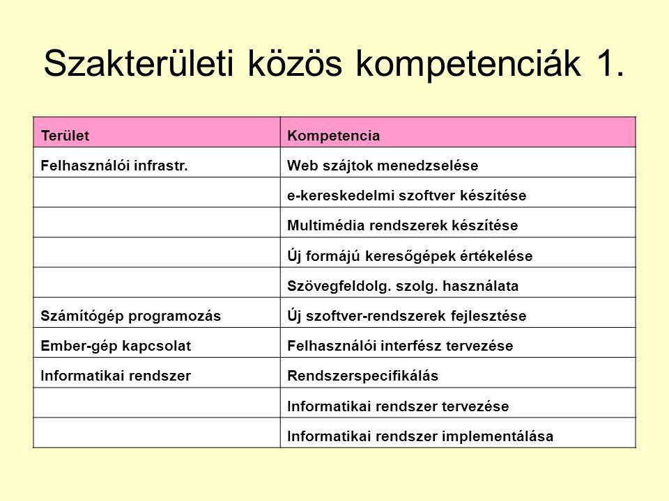 Szakterületi közös kompetenciák 1.