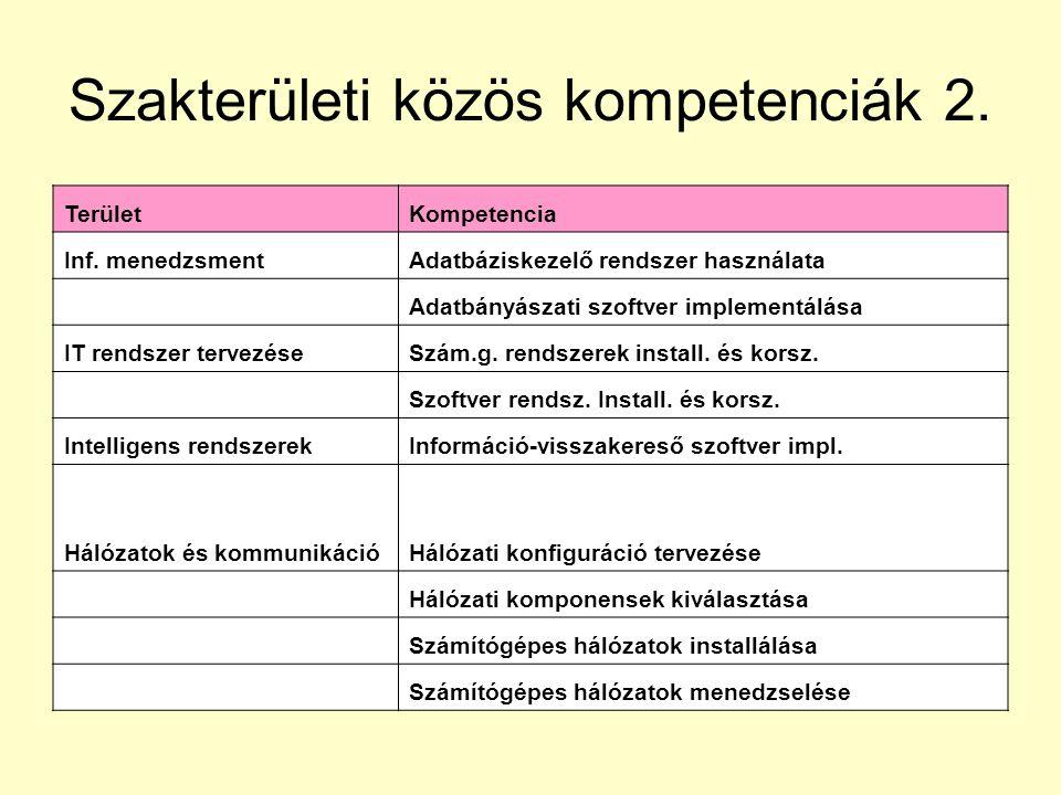 Szakterületi közös kompetenciák 2.TerületKompetencia Inf.