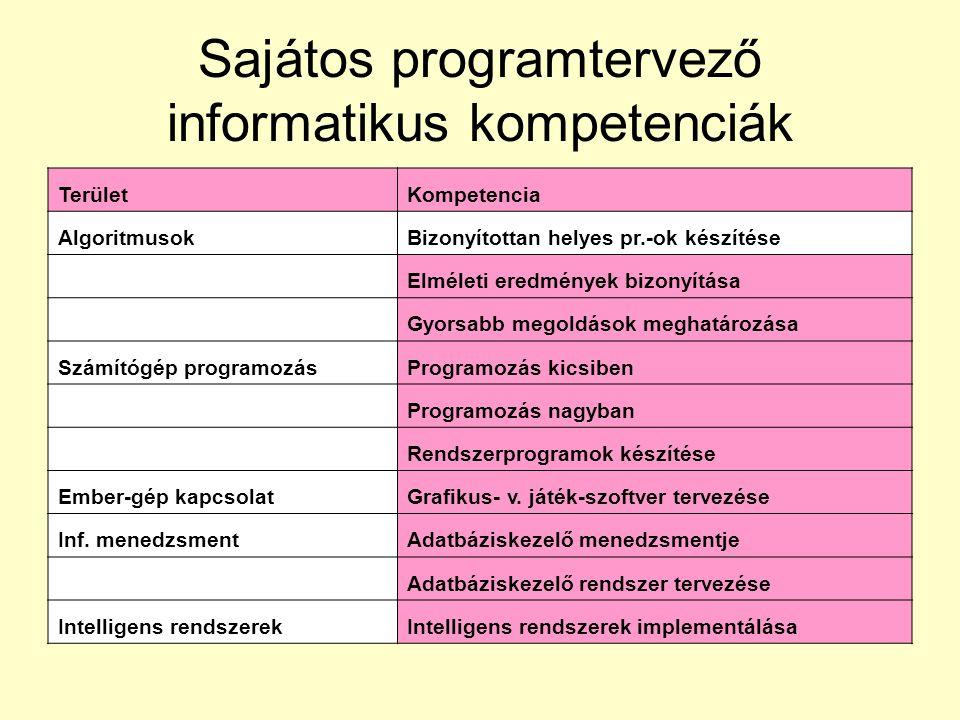 Sajátos programtervező informatikus kompetenciák TerületKompetencia AlgoritmusokBizonyítottan helyes pr.-ok készítése Elméleti eredmények bizonyítása Gyorsabb megoldások meghatározása Számítógép programozásProgramozás kicsiben Programozás nagyban Rendszerprogramok készítése Ember-gép kapcsolatGrafikus- v.