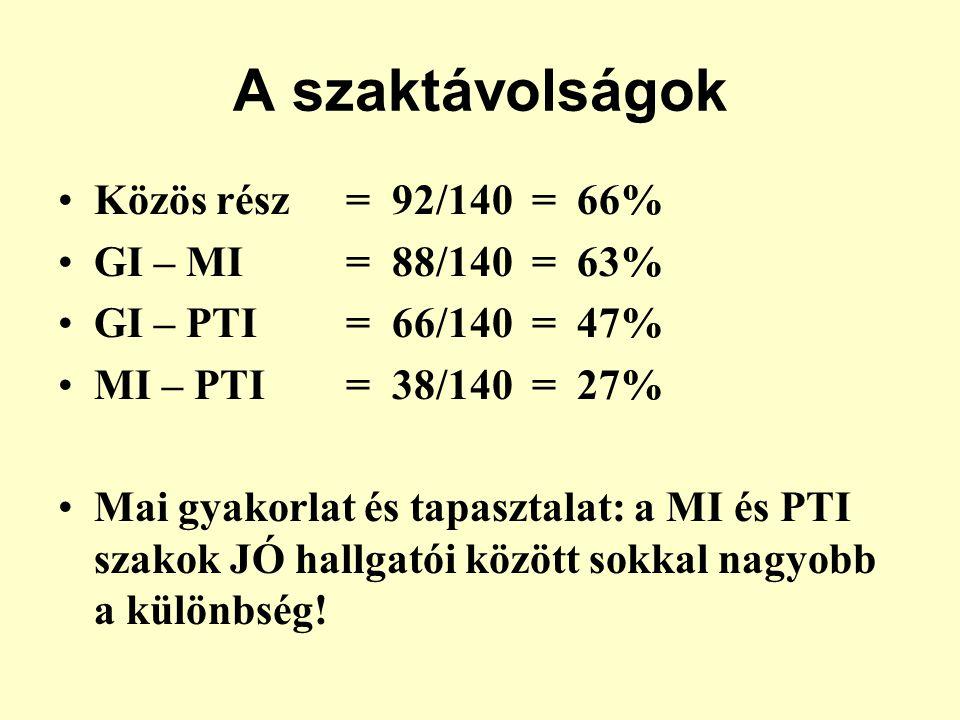 A szaktávolságok •Közös rész= 92/140 = 66% •GI – MI = 88/140 = 63% •GI – PTI = 66/140 = 47% •MI – PTI= 38/140 = 27% •Mai gyakorlat és tapasztalat: a MI és PTI szakok JÓ hallgatói között sokkal nagyobb a különbség!