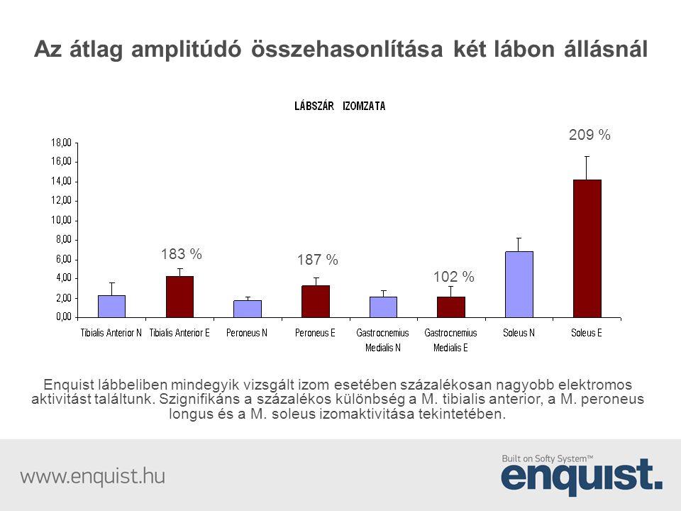Az átlag amplitúdó összehasonlítása két lábon állásnál Enquist lábbeliben mindegyik vizsgált izom esetében százalékosan nagyobb elektromos aktivitást