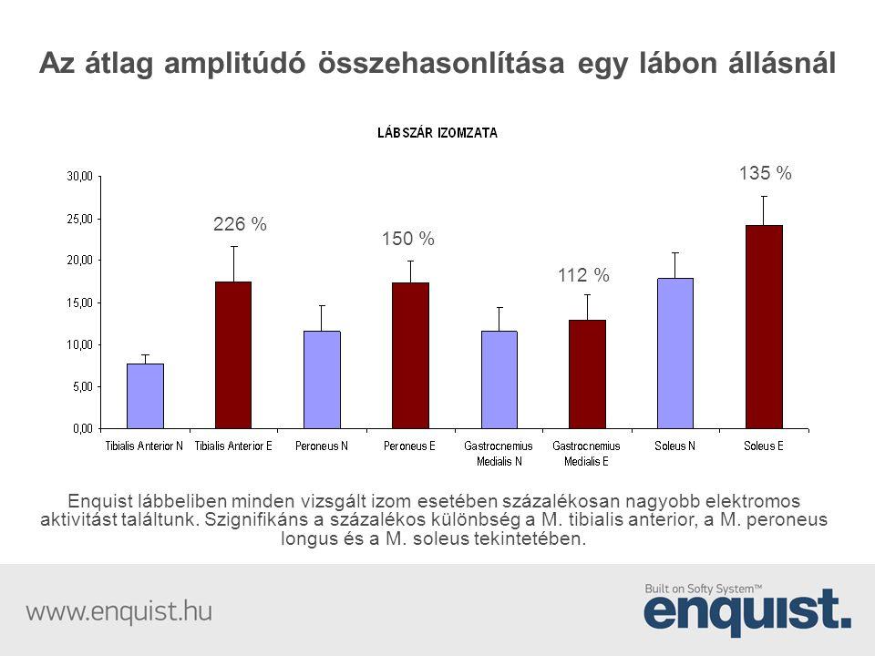 Az átlag amplitúdó összehasonlítása egy lábon állásnál Enquist lábbeliben minden vizsgált izom esetében százalékosan nagyobb elektromos aktivitást tal