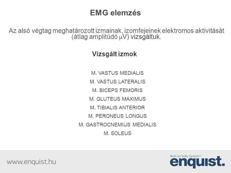 EMG elemzés Az alsó végtag meghatározott izmainak, izomfejeinek elektromos aktivitását (átlag amplitúdó  V) vizsgáltuk. Vizsgált izmok M. VASTUS MEDI