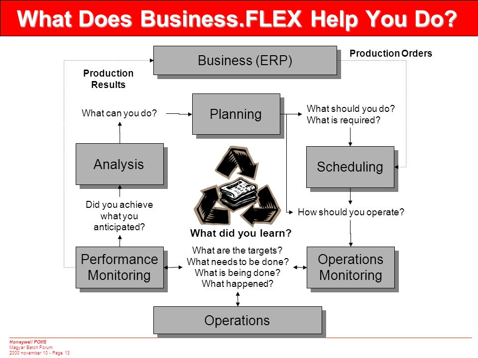 Honeywell POMS Magyar Batch Forum 2000 november 10 - Page 13 What Does Business.FLEX Help You Do? What can you do? What should you do? What is require