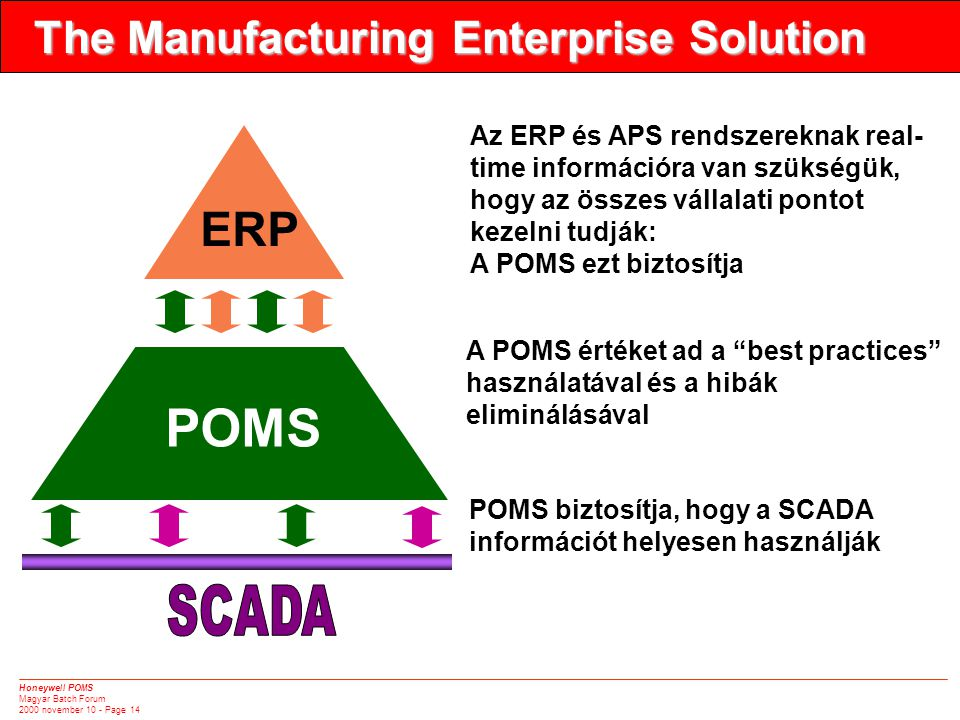 Honeywell POMS Magyar Batch Forum 2000 november 10 - Page 14 The Manufacturing Enterprise Solution POMS ERP Az ERP és APS rendszereknak real- time inf