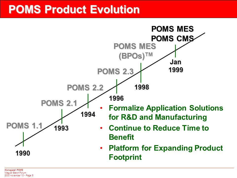 Honeywell POMS Magyar Batch Forum 2000 november 10 - Page 5 1990 POMS 1.1 POMS 2.1 1993 POMS 2.2 1994 1996 POMS 2.3 1998 •Formalize Application Soluti