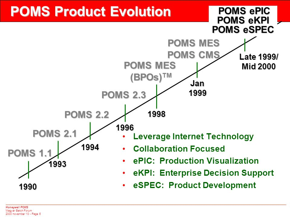 Honeywell POMS Magyar Batch Forum 2000 november 10 - Page 6 POMS ePIC POMS ePIC POMS eKPI POMS eSPEC 1990 POMS 1.1 POMS 2.1 1993 POMS 2.2 1994 1996 POMS 2.3 1998 •Leverage Internet Technology •Collaboration Focused •ePIC: Production Visualization •eKPI: Enterprise Decision Support •eSPEC: Product Development POMS Product Evolution POMS MES (BPOs) TM Late 1999/ Mid 2000 Jan1999 POMS MES POMS MES POMS CMS