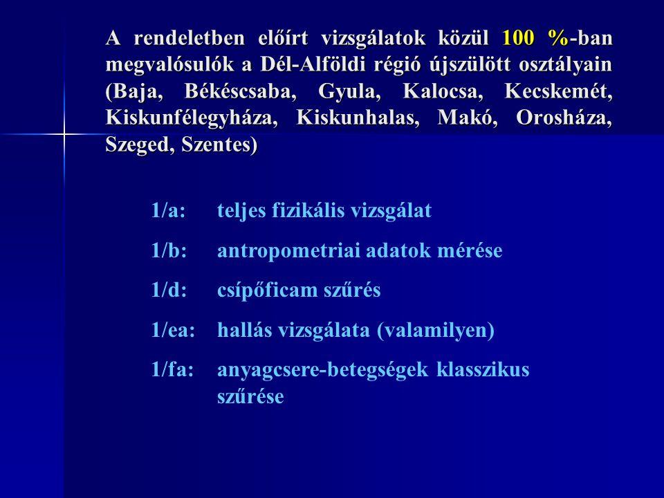 A rendeletben előírt vizsgálatok közül részlegesen megvalósulók a Dél-Alföldi régió újszülött osztályain (Baja, Békéscsaba, Gyula, Kalocsa, Kecskemét, Kiskunfélegyháza, Kiskunhalas, Makó, Orosháza, Szeged, Szentes) 1/c:ideggyógyászati vizsgálat 1/ea:hallás vizsgálata (objektív) 1/eb:látás vizsgálata (vörös visszfény, pupilla-reakció, látásmagatartás) 1/fb:tömegspektográfiás vizsgálat