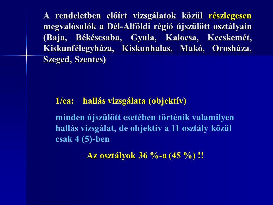 Hallásvizsgálat Újszülött osztály ObjektívKészülékSubjektívKészülék Baja+ Echoport Plus - Békéscsaba+Echocheck- Gyula+Echocheck- Kalocsa-+ Mediroll BSA 1 Kecskemét (PIC) +Echocheck- Kecskemét (újsz.) -- Kiskunfélegyháza+GSI-70- Kiskunhalas-+ Medicor SAB-1 Makó-+ Orosháza-+ Szeged (Női Kl.) -+ Medicor SAB-1 Szentes-+taps