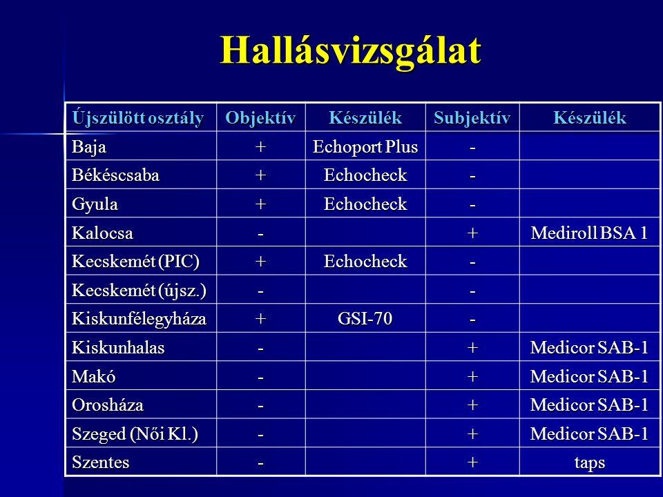Hallásvizsgálat Újszülött osztály ObjektívKészülékSubjektívKészülék Baja+ Echoport Plus - Békéscsaba+Echocheck- Gyula+Echocheck- Kalocsa-+ Mediroll BS