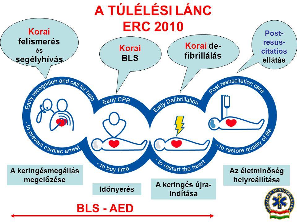 A TÚLÉLÉSI LÁNC ERC 2010 A keringésmegállás megelőzése Időnyerés A keringés újra- indítása Az életminőség helyreállítása Korai felismerés és segélyhív