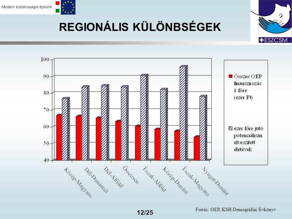12/25 REGIONÁLIS KÜLÖNBSÉGEK Forrás: OEP, KSH Demográfiai Évkönyv