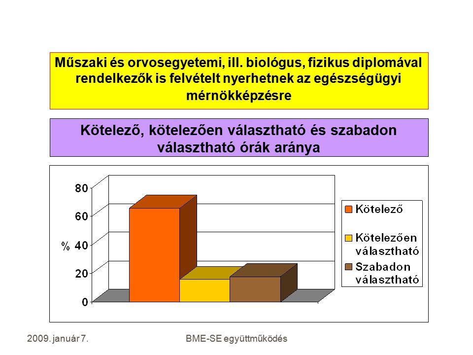 2009.január 7.BME-SE együttműködés Műszaki és orvosegyetemi, ill.