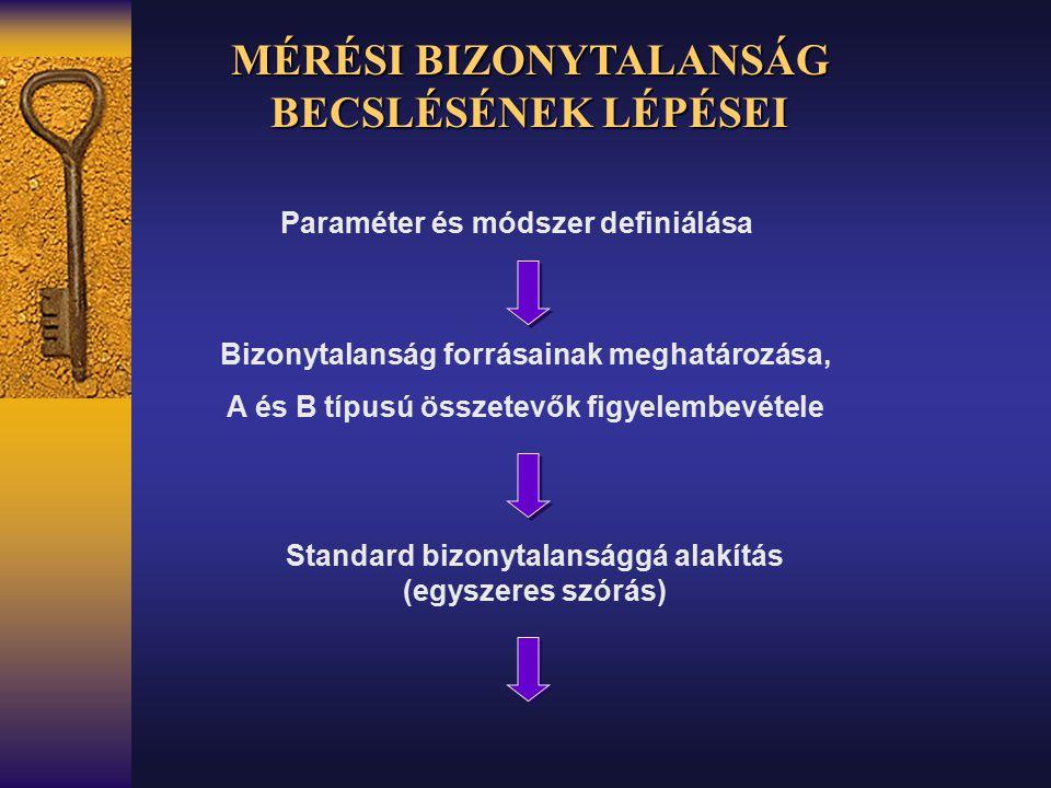Paraméter és módszer definiálása Bizonytalanság forrásainak meghatározása, A és B típusú összetevők figyelembevétele Standard bizonytalansággá alakítá