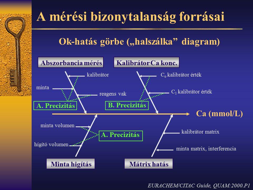 """A mérési bizonytalanság forrásai Ok-hatás görbe (""""halszálka"""" diagram) Ca (mmol/L) minta kalibrátor reagens vak A. Precizitás C o kalibrátor érték C 1"""