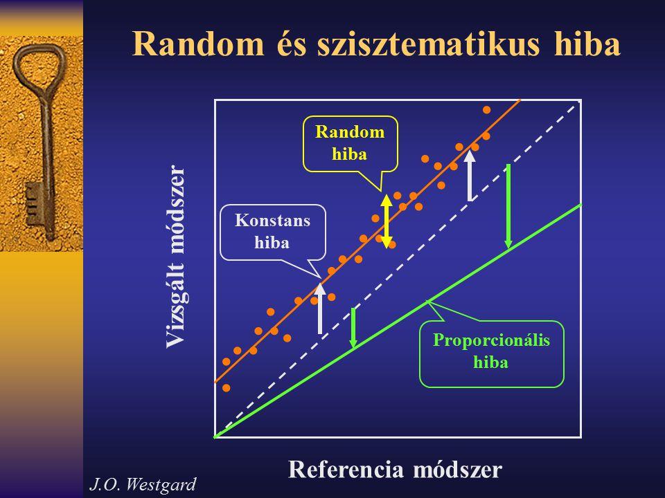 Random és szisztematikus hiba Referencia módszer Vizsgált módszer                                Rand