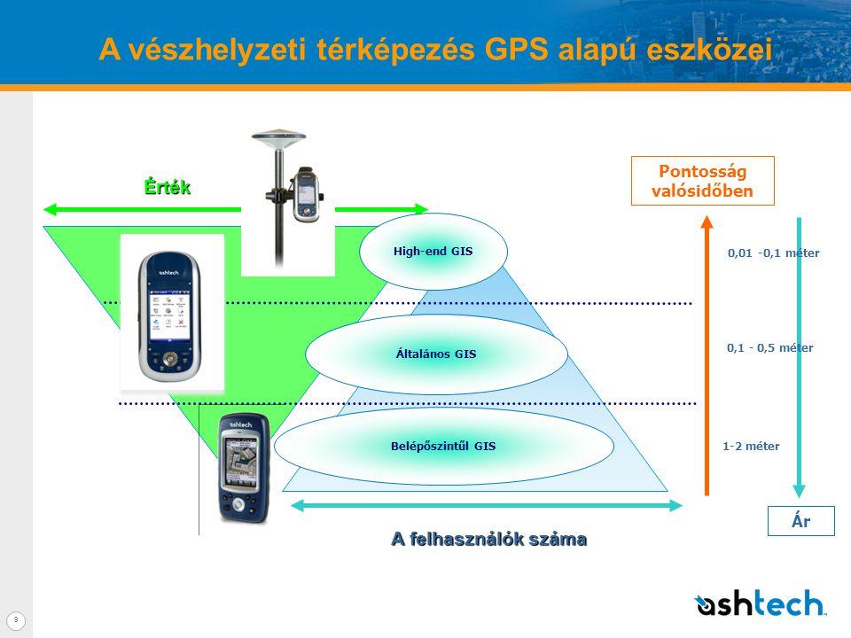 9 A vészhelyzeti térképezés GPS alapú eszközeiÉrték A felhasználók száma Pontosság valósidőben 1-2 méter 0,1 - 0,5 méter High-end GIS Általános GIS Belépőszintűl GIS Ár 0,01 -0,1 méter