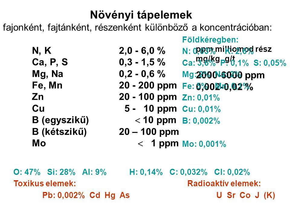 Növényi tápelemek fajonként, fajtánként, részenként különböző a koncentrációban: N, K2,0 - 6,0 % Ca, P, S0,3 - 1,5 % Mg, Na0,2 - 0,6 % Fe, Mn20 - 200 ppm Zn20 - 100 ppm Cu 5 - 10 ppm B (egyszikű)  10 ppm B (kétszikű)20 – 100 ppm Mo  1 ppm ppm milliomod rész mg/kgg/t 2000-6000 ppm 0,002-0,02 % Földkéregben: N: 0,03% K: 2,6% Ca: 3,6% P: 0,1% S: 0,05% Mg: 2% Na: 2% Fe: 5% Mn: 0,1% Zn: 0,01% Cu: 0,01% B: 0,002% Mo: 0,001% O: 47% Si: 28% Al: 9%H: 0,14% C: 0,032% Cl: 0,02% Toxikus elemek:Radioaktív elemek: Pb: 0,002% Cd Hg AsU Sr Co J (K)