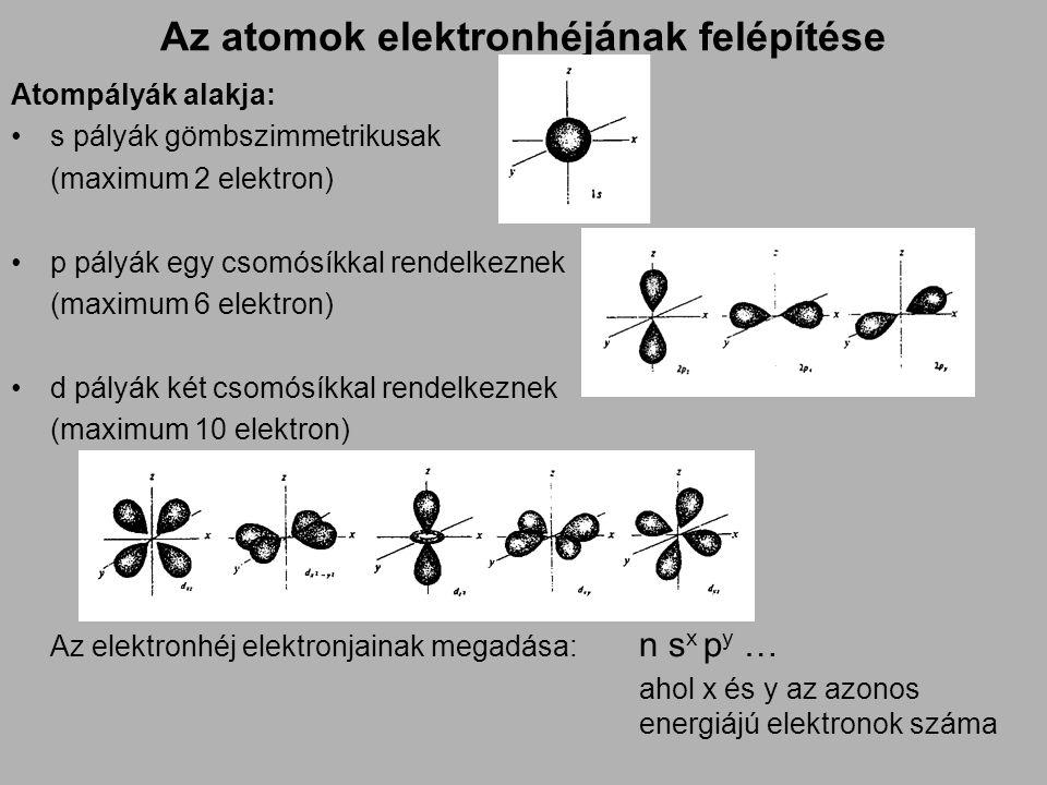 Az atomok elektronhéjának felépítése Atompályák alakja: •s pályák gömbszimmetrikusak (maximum 2 elektron) •p pályák egy csomósíkkal rendelkeznek (maximum 6 elektron) •d pályák két csomósíkkal rendelkeznek (maximum 10 elektron) Az elektronhéj elektronjainak megadása: n s x p y … ahol x és y az azonos energiájú elektronok száma