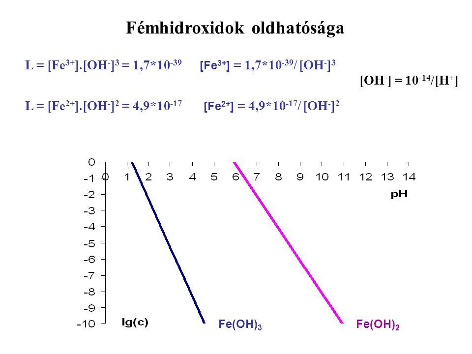 Fe(OH) 3 Fe(OH) 2 L = [Fe 3+ ].[OH - ] 3 = 1,7*10 -39 [Fe 3+ ] = 1,7*10 -39 / [OH - ] 3 [OH - ] = 10 -14 /[H + ] L = [Fe 2+ ].[OH - ] 2 = 4,9*10 -17 [Fe 2+ ] = 4,9*10 -17 / [OH - ] 2 Fémhidroxidok oldhatósága