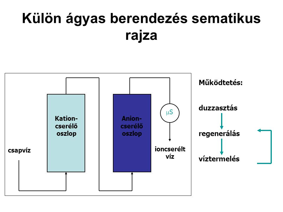Külön ágyas berendezés sematikus rajza csapvíz Anion- cserélő oszlop Kation- cserélő oszlop ioncserélt víz SS Működtetés: duzzasztás regenerálás víz