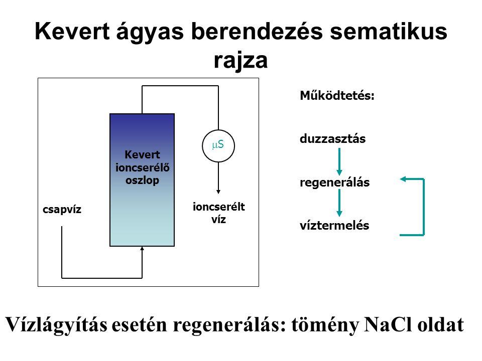 Kevert ágyas berendezés sematikus rajza csapvíz Kevert ioncserélő oszlop ioncserélt víz SS Működtetés: duzzasztás regenerálás víztermelés Vízlágyítás esetén regenerálás: tömény NaCl oldat