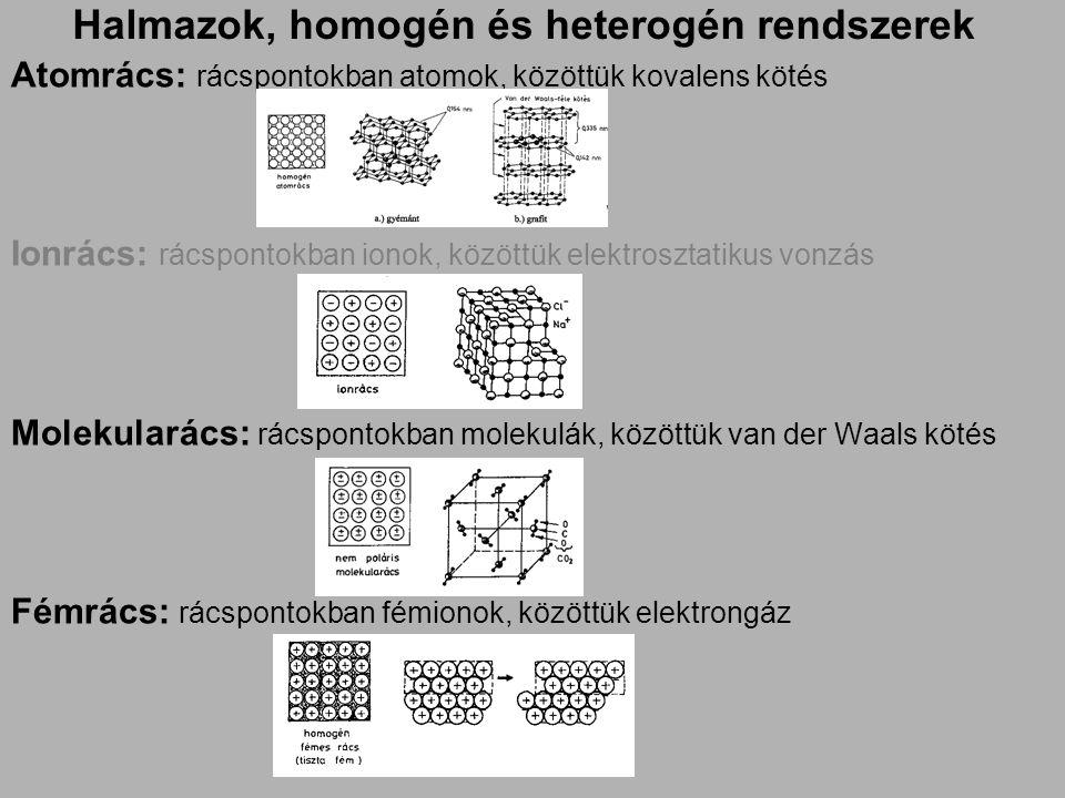 Halmazok, homogén és heterogén rendszerek Atomrács: rácspontokban atomok, közöttük kovalens kötés Ionrács: rácspontokban ionok, közöttük elektrosztatikus vonzás Molekularács: rácspontokban molekulák, közöttük van der Waals kötés Fémrács: rácspontokban fémionok, közöttük elektrongáz