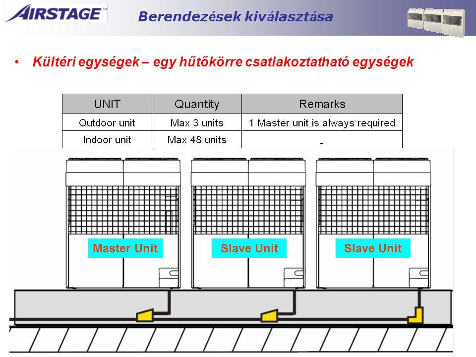 Berendez é sek kiv á laszt á sa •Kültéri egységek – egy hűtőkörre csatlakoztatható egységek Master UnitSlave Unit