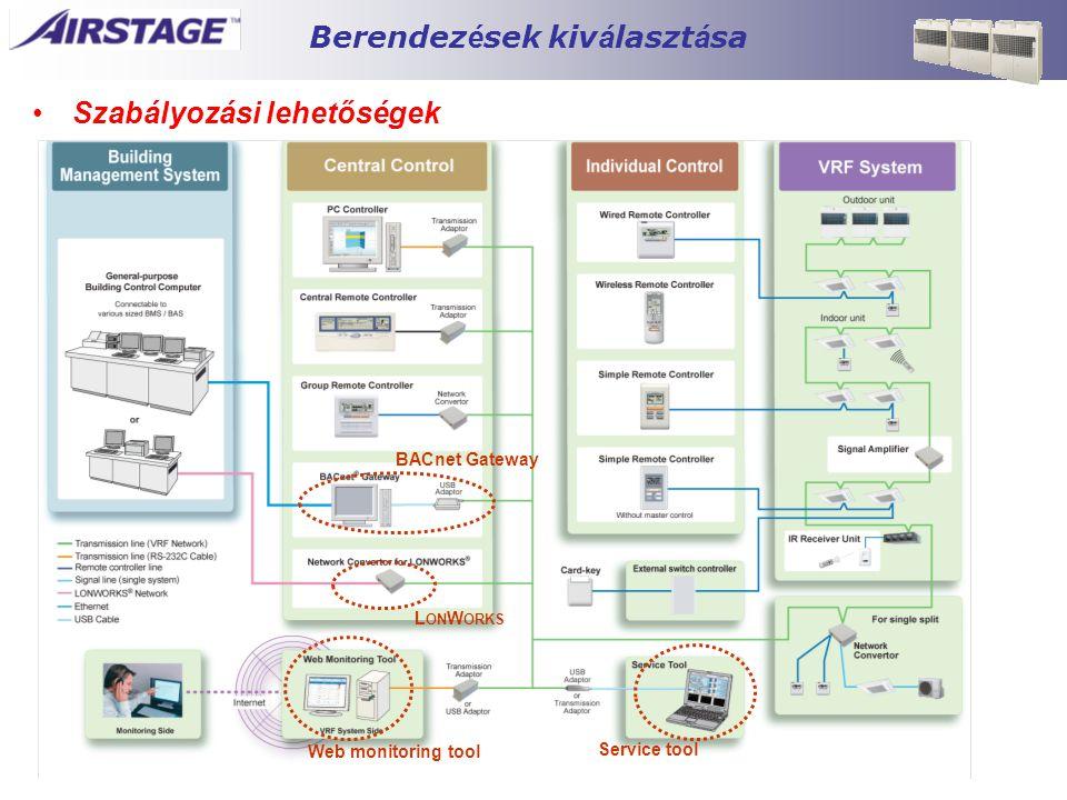 Berendez é sek kiv á laszt á sa •Szabályozási lehetőségek Web monitoring tool Service tool BACnet Gateway L ON W ORKS