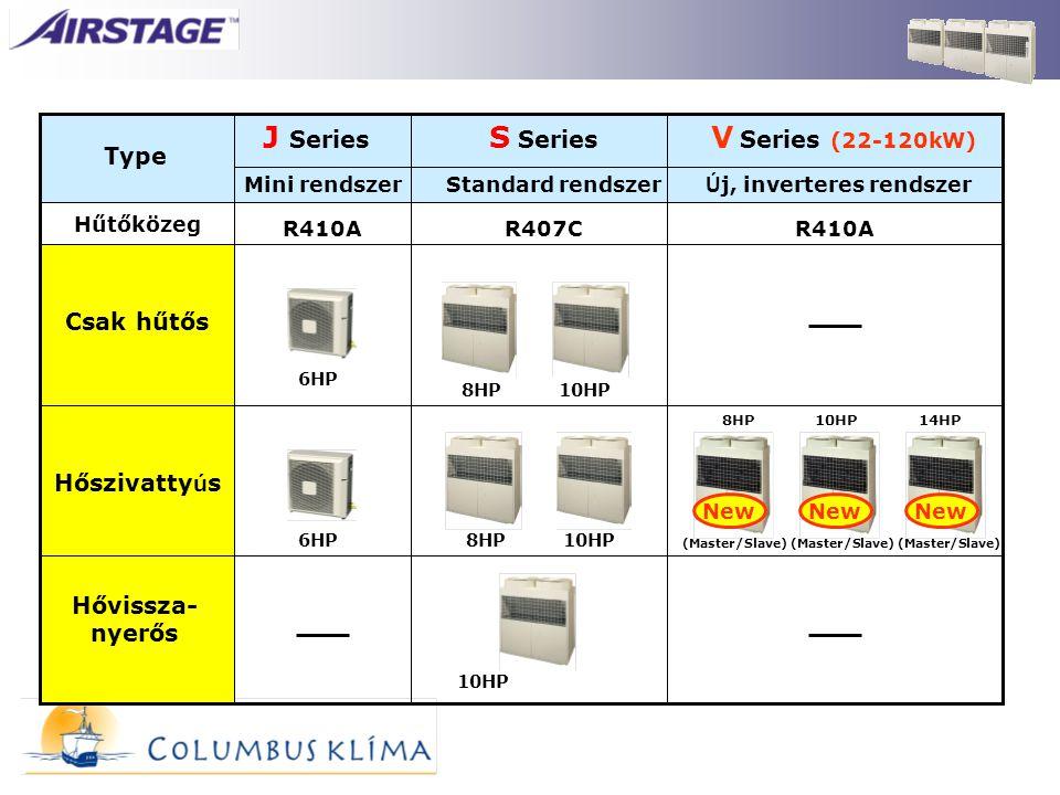 Type S Series V Series (22-120kW) J Series Hővissza- nyerős Hőszivatty ú s Csak hűtős Standard rendszer Ú j, inverteres rendszerMini rendszer 6HP Hűtő
