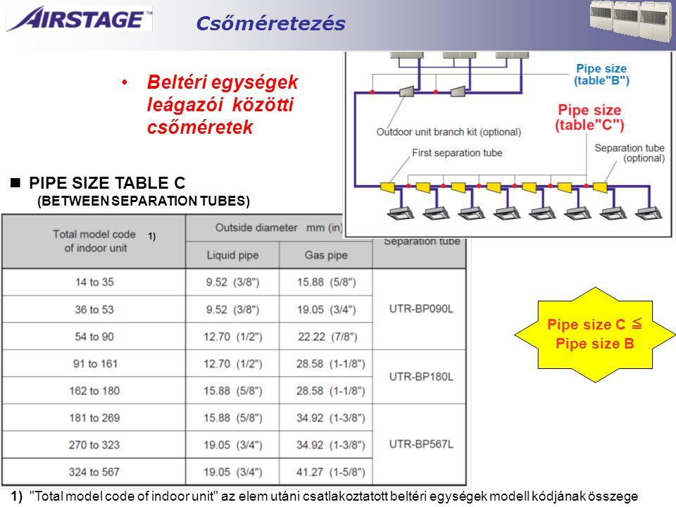 ■ PIPE SIZE TABLE C (BETWEEN SEPARATION TUBES) 1) Total model code of indoor unit az elem utáni csatlakoztatott beltéri egységek modell kódjának összege 1) Pipe size C ≦ Pipe size B •Beltéri egységek leágazói közötti csőméretek Csőméretezés