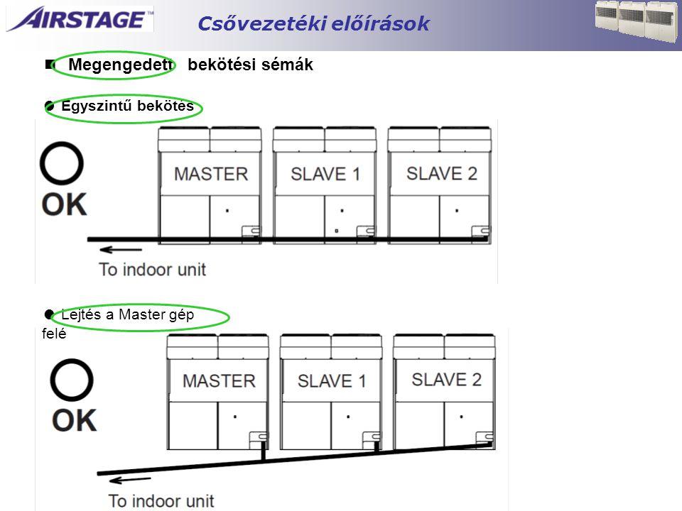 ■ Megengedett bekötési sémák ● Egyszintű bekötés ● Lejtés a Master gép felé Csővezetéki előírások