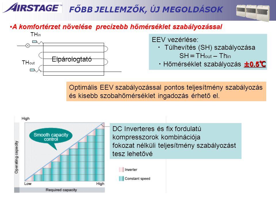 •A komfortérzet növelése precízebb hőmérséklet szabályozással TH in TH out EEV vezérlése: ・ Túlhevítés (SH) szabályozása SH = TH out – Th in ±0.5 ℃ ・