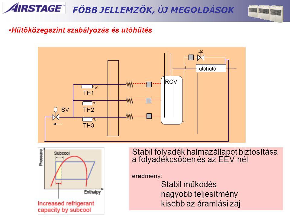 RCV utóhűtő TH3 TH2 TH1 SV Stabil folyadék halmazállapot biztosítása a folyadékcsőben és az EEV-nél eredmény: Stabil működés nagyobb teljesítmény kise