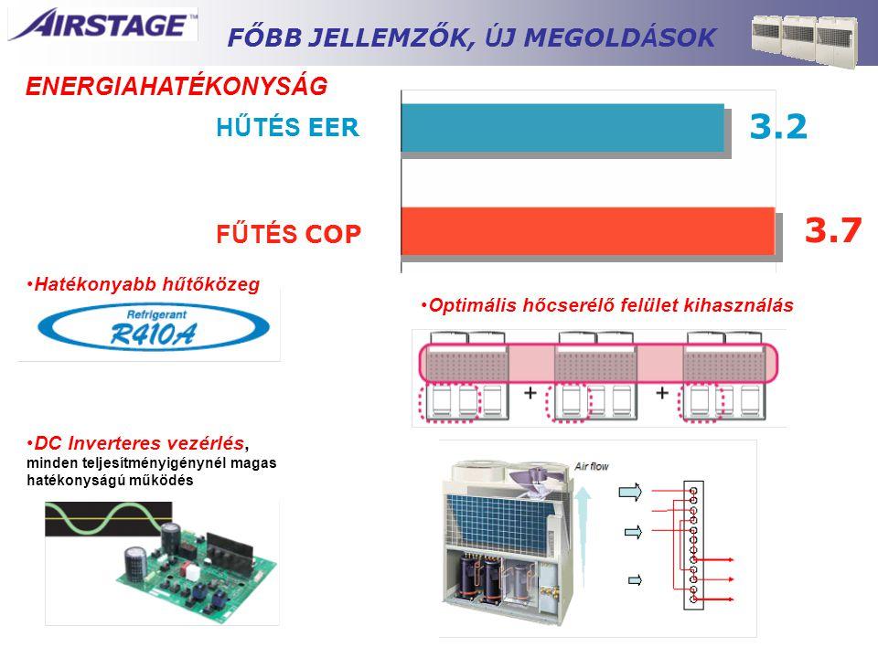 ENERGIAHATÉKONYSÁG HŰTÉS EER FŰTÉS COP 3.2 3.7 •DC Inverteres vezérlés, minden teljesítményigénynél magas hatékonyságú működés •Hatékonyabb hűtőközeg