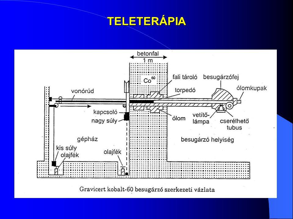 TELETERÁPIA
