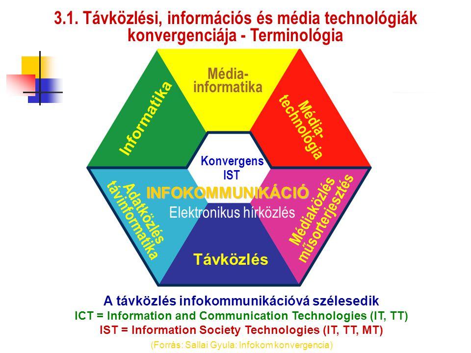 Távközlés Informatika Média- technológia Adatközlés távinformatika Médiaközlés műsorterjesztés Média- informatika Konvergens IST INFOKOMMUNIKÁCIÓ A tá