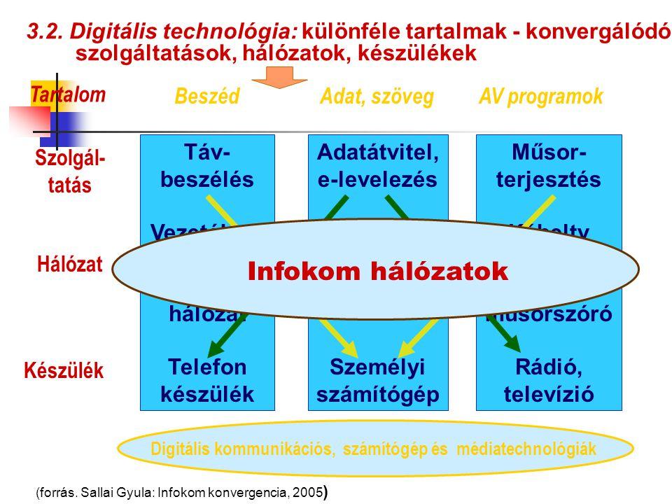 Adatátvitel, e-levelezés Számítógép hálózat Személyi számítógép Műsor- terjesztés Kábeltv Műholdas, földfelszíni műsorszóró Rádió, televízió Táv- besz