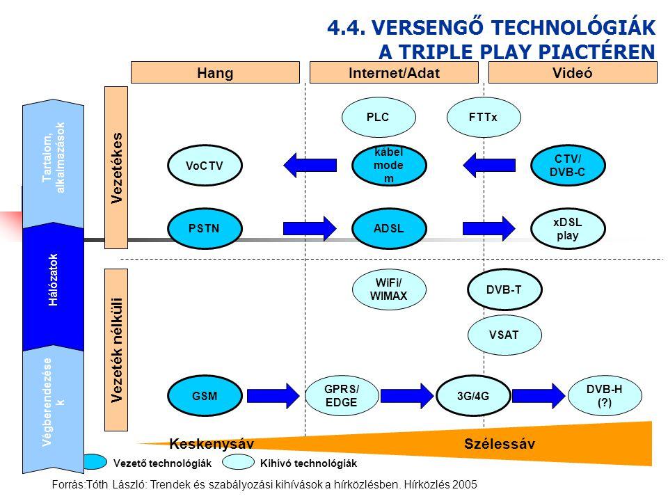 Vezeték nélküli Vezetékes HangInternet/AdatVideó PSTNADSL xDSL play VoCTV kábel mode m CTV/ DVB-C GSM GPRS/ EDGE 3G/4G DVB-H (?) DVB-T WiFi/ WIMAX PLC