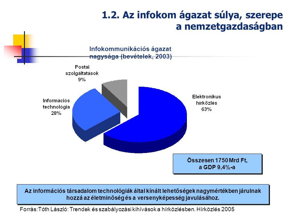 KONVERGENCIA LIBERALIZÁCIÓ verseny- környezet kialakítása Mobil telefon Infokommunikáció Internet HÁLÓZAT -ALAPÚ TUDÁS TÁRSADALOM Integrált információs társadalmi alkalmazások 1900198520002010-15 Bevétel/GDP [%] 1,5…3,5% 15%….