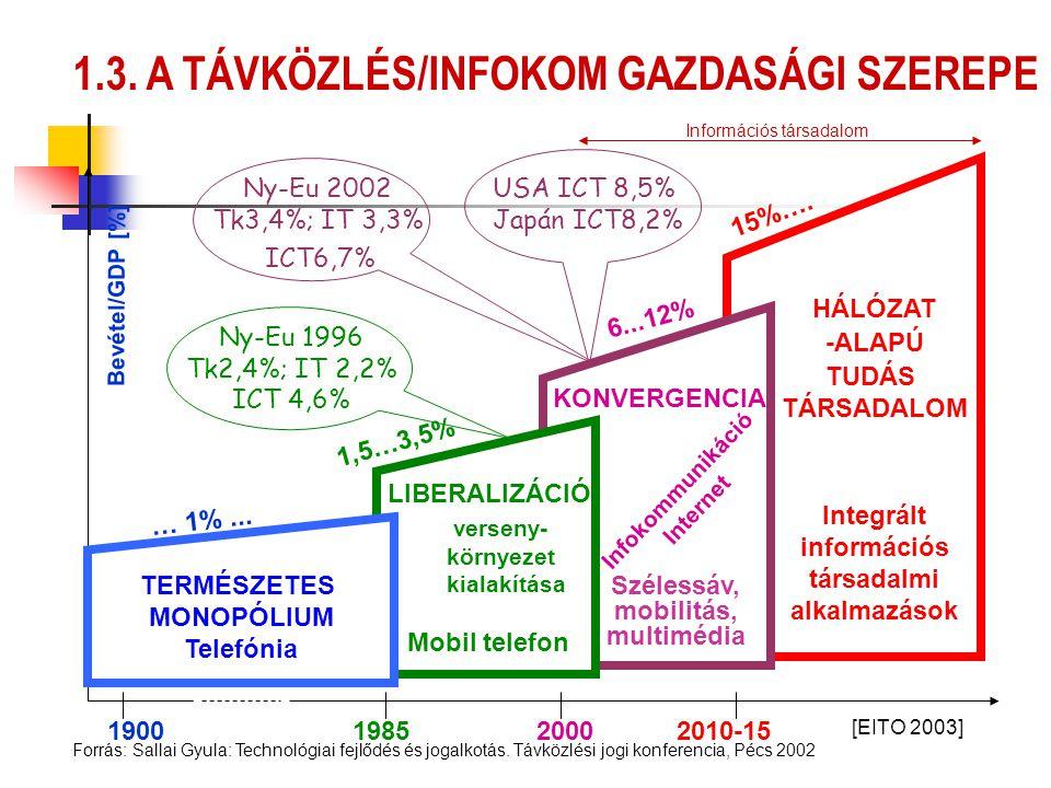 KONVERGENCIA LIBERALIZÁCIÓ verseny- környezet kialakítása Mobil telefon Infokommunikáció Internet HÁLÓZAT -ALAPÚ TUDÁS TÁRSADALOM Integrált információ