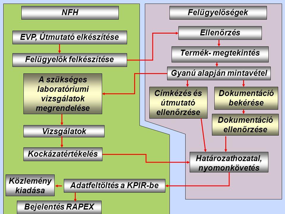 Gyanú alapján mintavétel Termék- megtekintés A szükséges laboratóriumi vizsgálatok megrendelése Felügyelők felkészítése NFH Címkézés és útmutató ellen