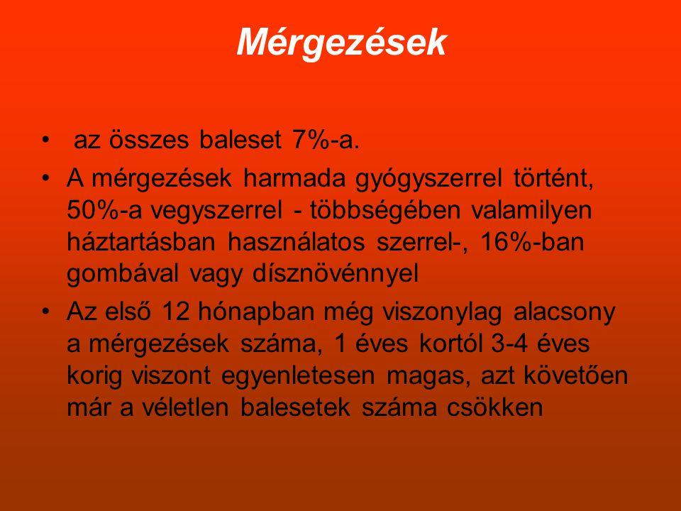 Mérgezések • az összes baleset 7%-a. •A mérgezések harmada gyógyszerrel történt, 50%-a vegyszerrel - többségében valamilyen háztartásban használatos s