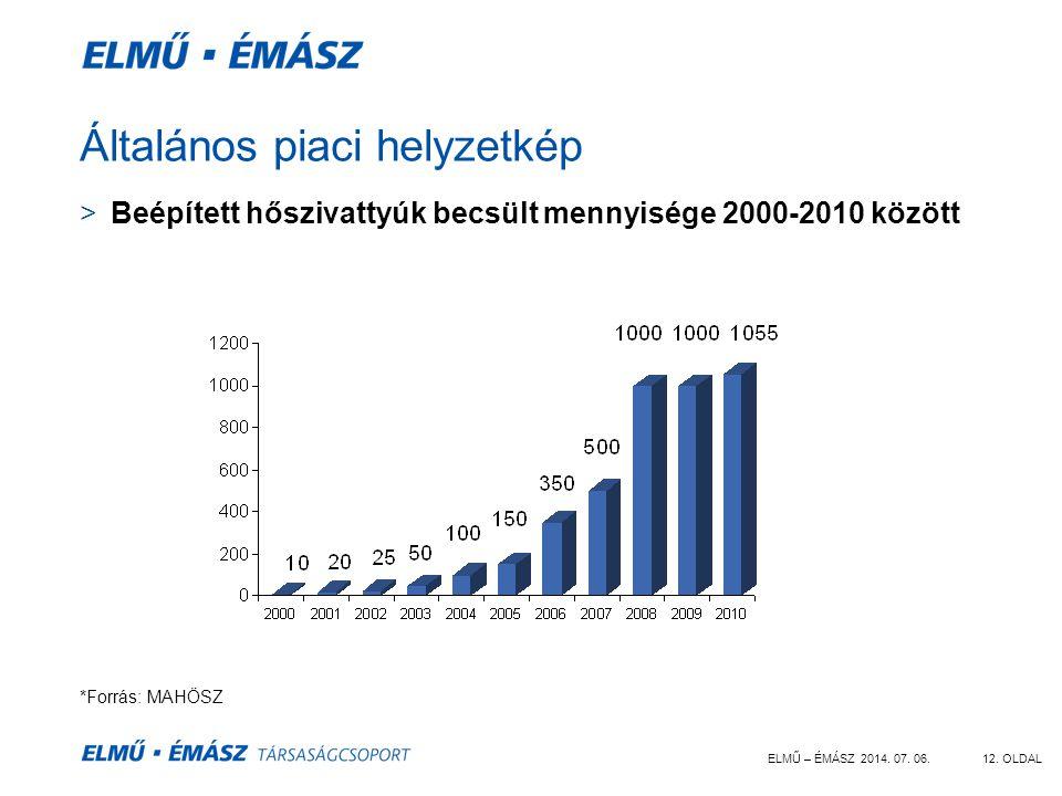 ELMŰ – ÉMÁSZ 2014. 07. 06.12. OLDAL Általános piaci helyzetkép >Beépített hőszivattyúk becsült mennyisége 2000-2010 között *Forrás: MAHÖSZ