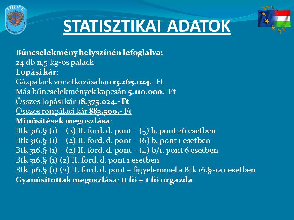 STATISZTIKAI ADATOK Bűncselekmény helyszínén lefoglalva: 24 db 11,5 kg-os palack Lopási kár: Gázpalack vonatkozásában 13.265.024.- Ft Más bűncselekmén