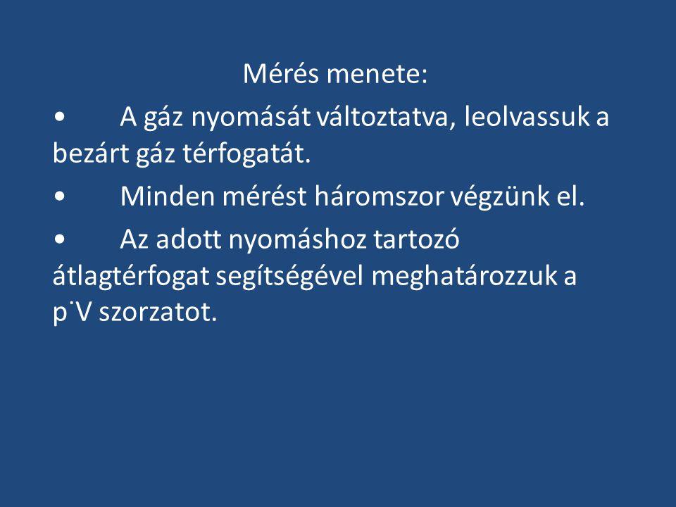 Mérés menete: •A gáz nyomását változtatva, leolvassuk a bezárt gáz térfogatát. •Minden mérést háromszor végzünk el. •Az adott nyomáshoz tartozó átlagt