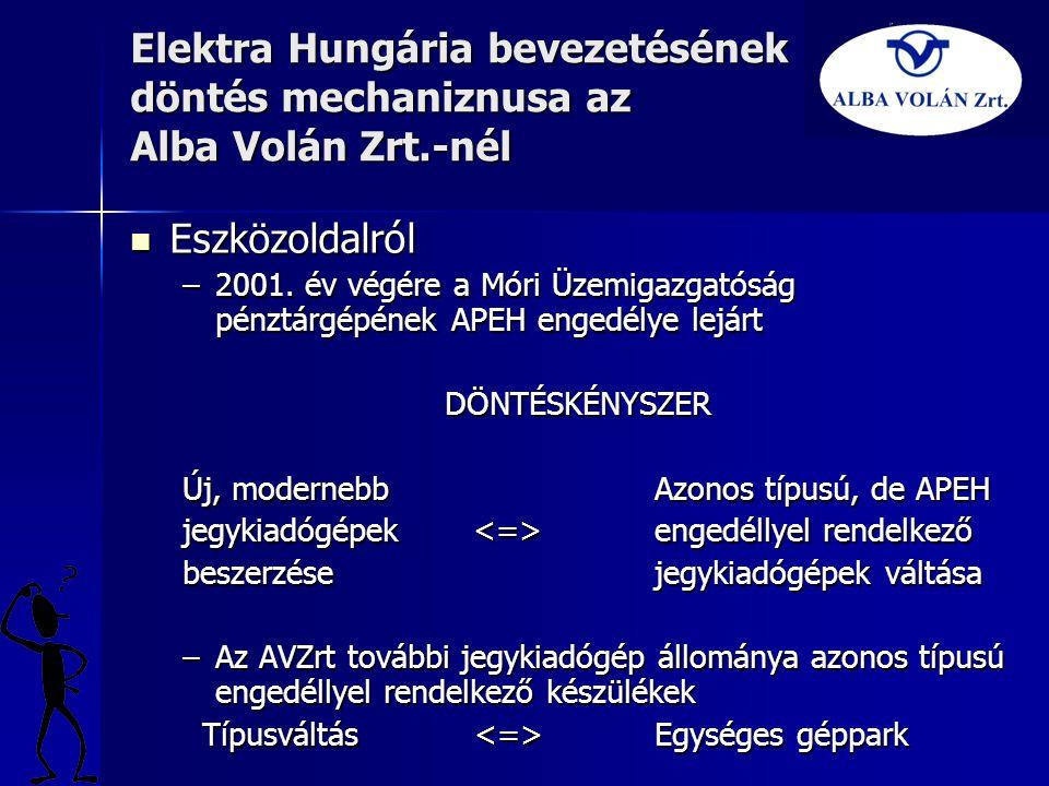 Elektra Hungária bevezetésének döntés mechaniznusa az Alba Volán Zrt.-nél  Eszközoldalról –2001. év végére a Móri Üzemigazgatóság pénztárgépének APEH