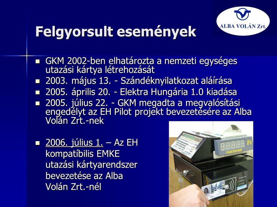 Felgyorsult események  GKM 2002-ben elhatározta a nemzeti egységes utazási kártya létrehozását  2003. május 13. - Szándéknyilatkozat aláírása  2005